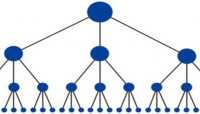 I will create a 6000 backlink pyramid with two layers